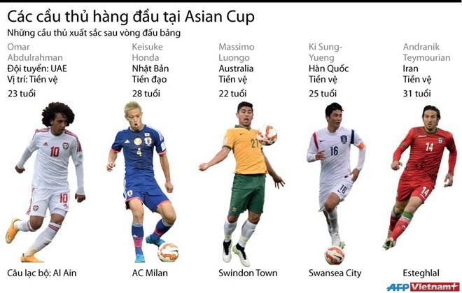 [Infographics] Những cầu thủ hàng đầu tại Asian Cup 2015
