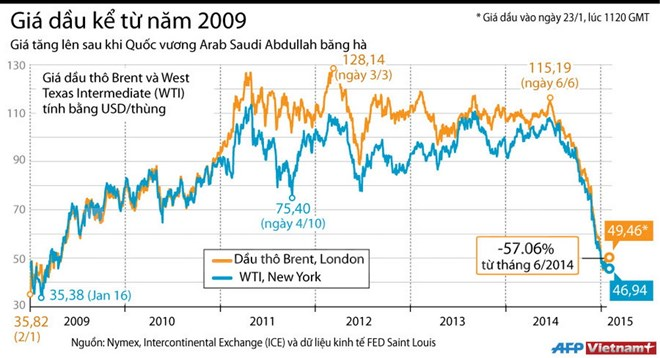 [Infographics] Giá dầu tăng nhẹ sau khi Quốc vương Arab băng hà