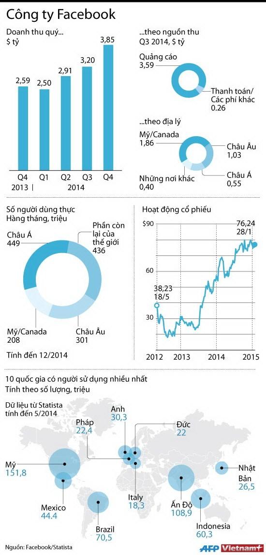 [Infographics] Lượng người dùng, doanh thu khổng lồ của Facebook 2014