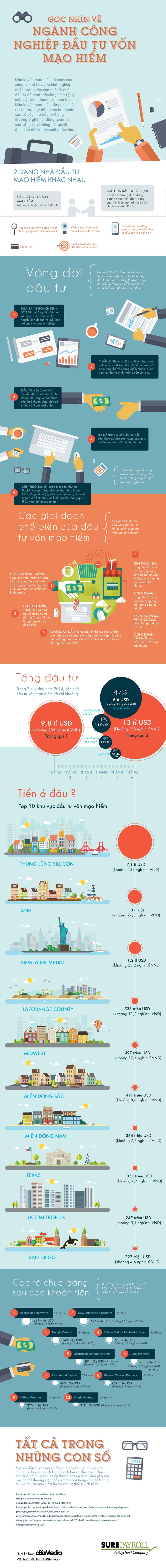 [Infographic] Góc nhìn về ngành công nghiệp đầu tư vốn mạo hiểm