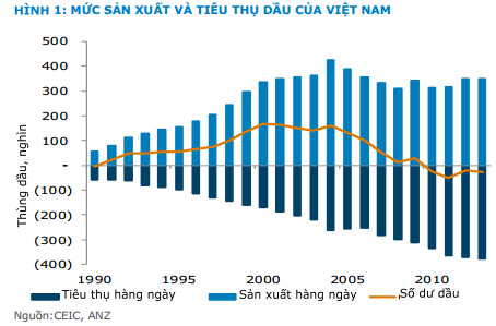 Giá dầu thế giới đã giảm khoảng 57% kể từ tháng 7/2014