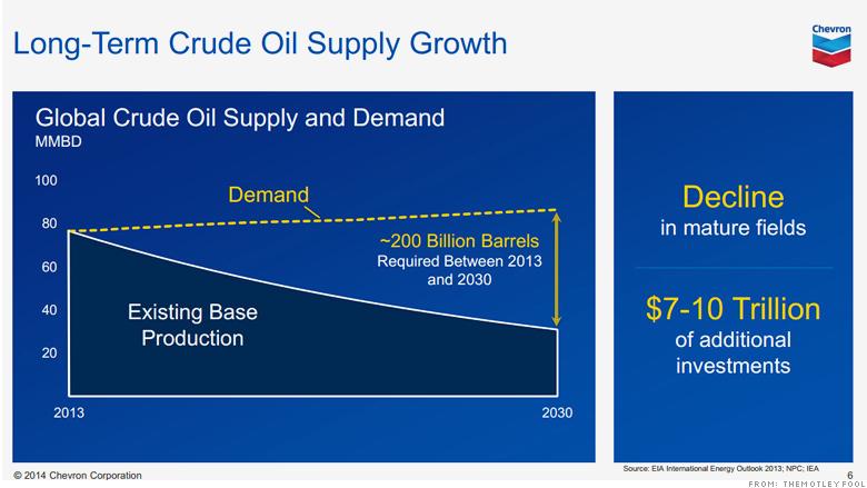 Tổng thư ký OPEC: dầu có thể tăng giá 200 USD/thùng