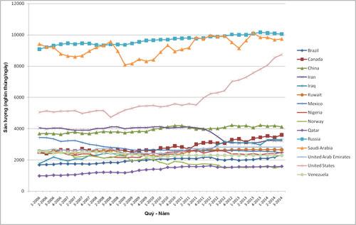 Biểu đồ sản lượng khai thác dầu mỏ và condensate của 15 quốc gia