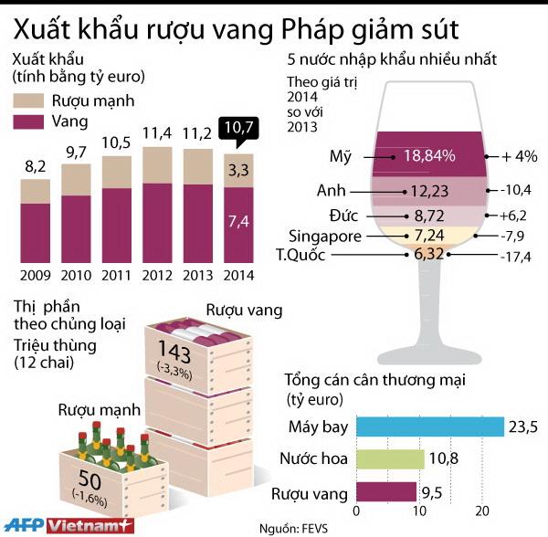[Infographics] Xuất khẩu rượu vang Pháp trong năm 2014 giảm sút