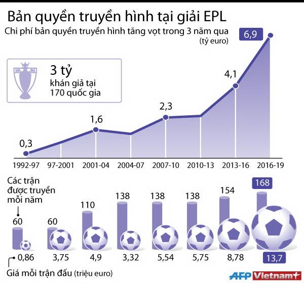[Infographics] Giá bản quyền truyền hình tại giải Premier League