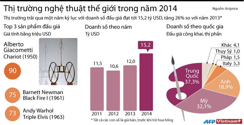 [Infographics] Thị trường nghệ thuật thế giới trong năm 2014