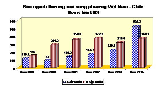 Lần đầu tiên Việt Nam thặng dư thương mại với Chile