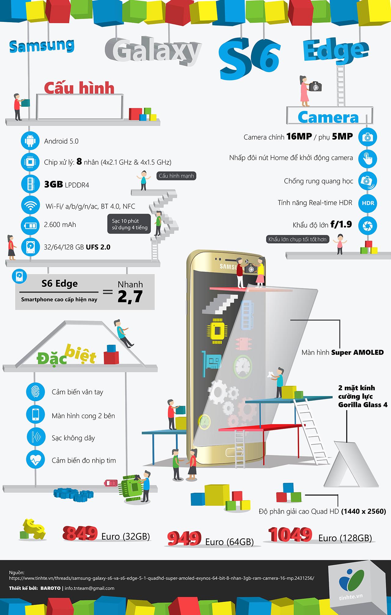 [Infographic] Đôi nét về Samsung Galaxy S6 Edge