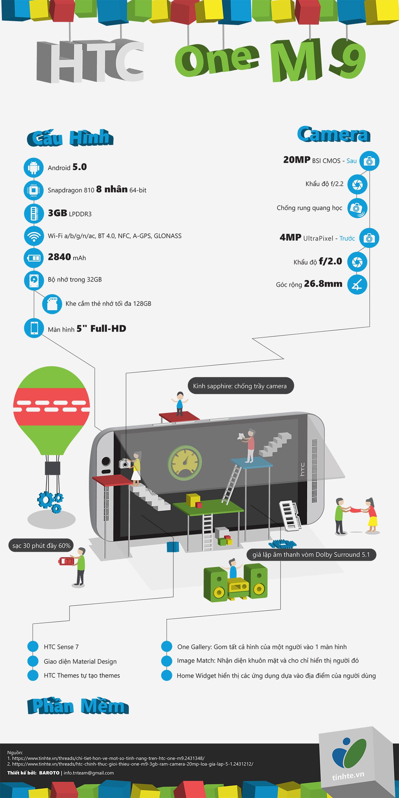 [Infographic] Đôi nét về HTC One M9