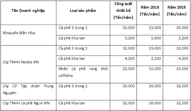 """8 """"đại gia"""" cà phê lớn nhất Việt Nam là ai?"""