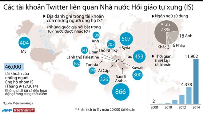 [Infographics] Các tài khoản Twitter liên quan tới lực lượng IS