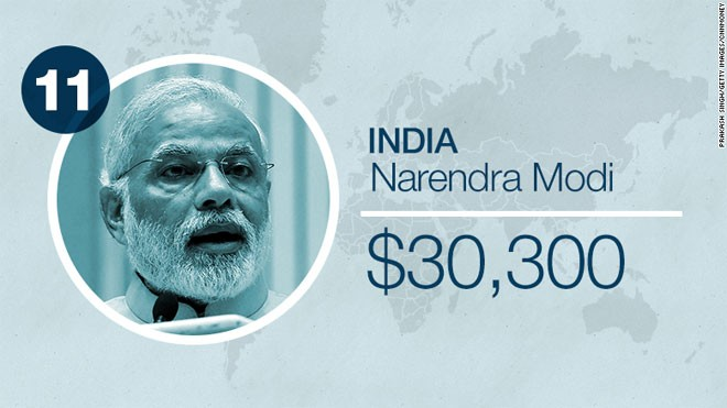 Thủ tướng Ấn Độ Narendra Modi nhận lương 1,9 triệu Rupee, tương đương 30.000 USD/năm.
