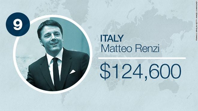 Thủ tướng Italy Matteo Renzi được trả 124.600 USD/năm.