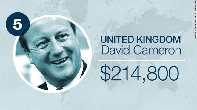 Thủ tướng Anh David Cameron nhận lương 142.000 Bảng, tương đương khoảng 214.800 USD mỗi năm. Con số này đã bao gồm 67.060 Bảng trả cho ông Cameron ở vai trò nghị sỹ.