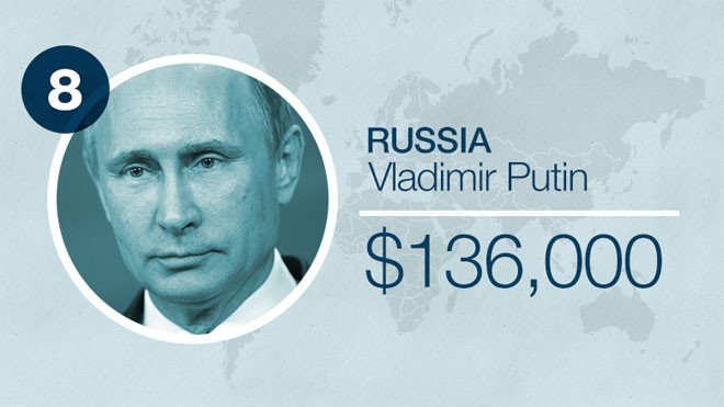 Tuần trước, Tổng thống Nga Vladimir Putin tuyên bố tự giảm lương 10% trong bối cảnh kinh tế Nga đương đầu cuộc khủng hoảng tồi tệ nhất sau nhiều năm. Ông chủ điện Kremlin hiện được trả khoảng 8,2 triệu Rúp mỗi năm, tương đương khoảng 136.000 USD.