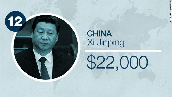 Lãnh đạo nền kinh tế lớn thứ nhì thế giới như Chủ tịch Trung Quốc Tập Cận Bình chỉ được trả 22.000 USD. Thậm chí, đây là mức thù lao sau khi ông Tập được nâng lương 60% vào năm ngoái.