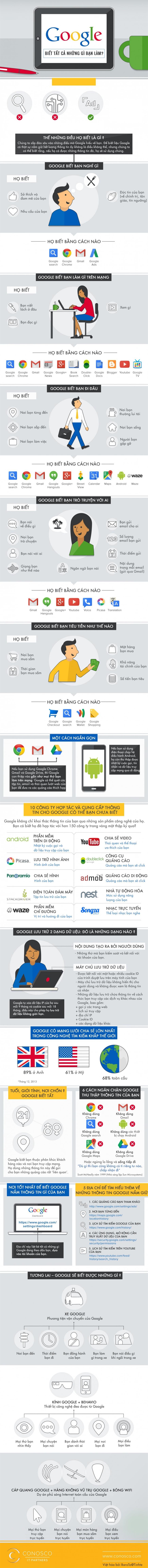 [Infographic] Google biết tất cả những việc bạn làm trên Internet