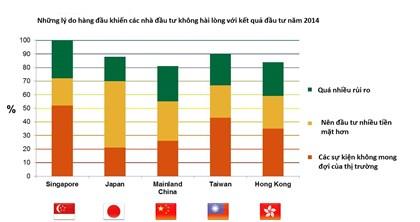 Các nhà đầu tư châu Á dựa nhiều vào vận may khi đầu tư