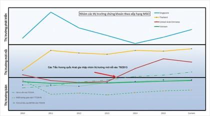 Nhiều nhà đầu tư nước ngoài thất vọng với TTCK Việt Nam