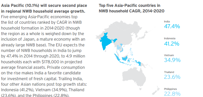 Người giàu Việt Nam tăng nhanh thứ 3 châu Á