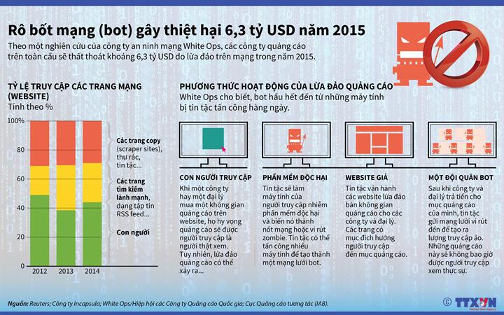 [Infographics] Robot mạng có thể gây thiệt hại 6,3 tỷ USD năm 2015