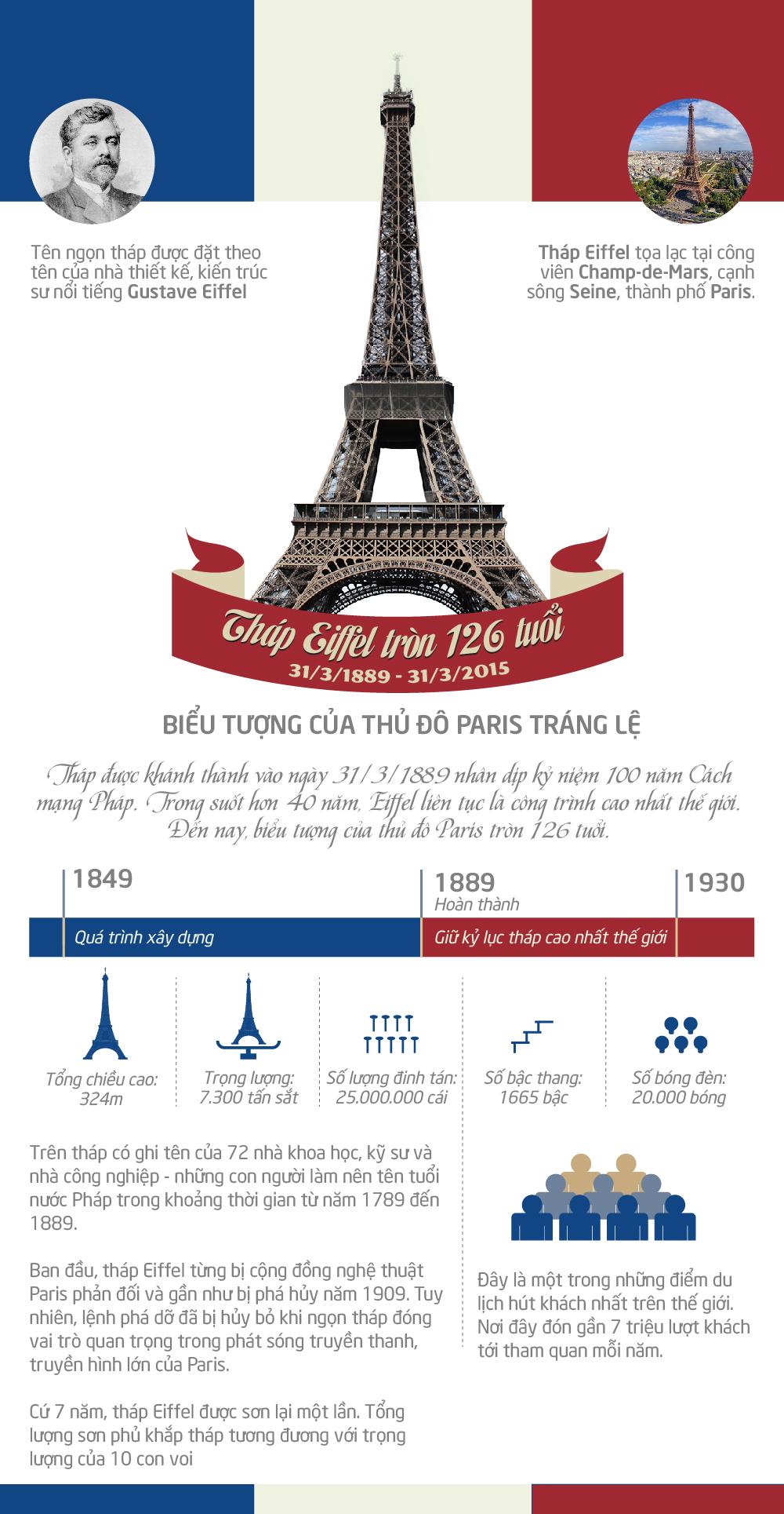 [Infographic] Tháp Eiffel tròn 126 tuổi: Những sự thực ít biết