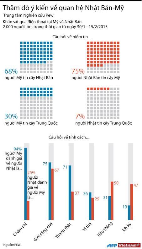 [Infographics] Người Nhật tin cậy Mỹ nhưng e ngại Trung Quốc