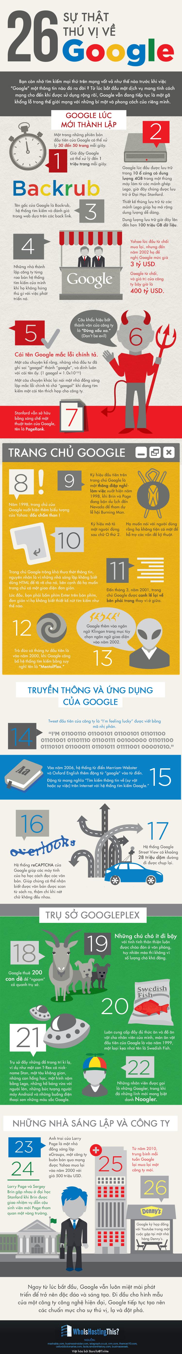 [Infographic] 26 sự thật thú vị về Google[Infographic] 26 sự thật thú vị về Google