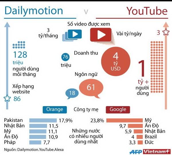 [Infographics] Cuộc chiến không cân sức giữa YouTube và Dailymotion