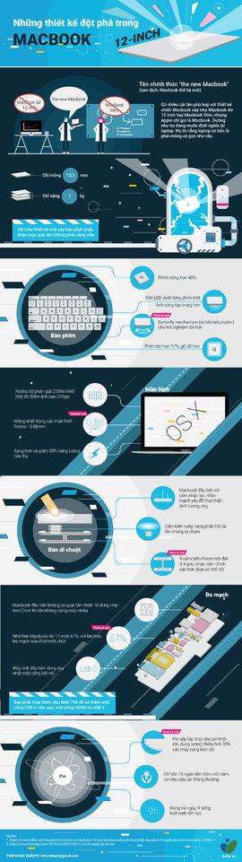 [Infographic] Những thiết kế đột phá trong Macbook 12 inch