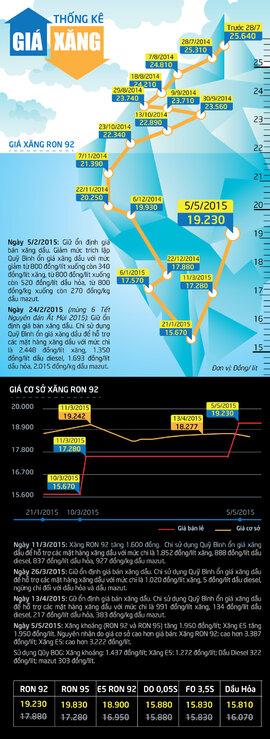 [Infographics] - Xăng vẫn điệp khúc