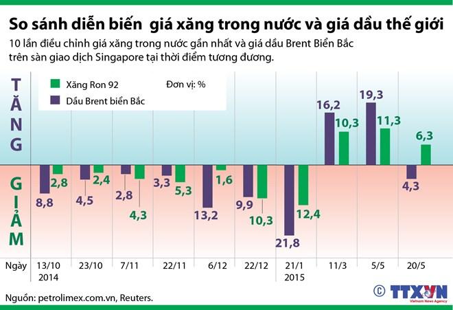 [Infographics] So sánh giá xăng trong nước và giá dầu thế giới