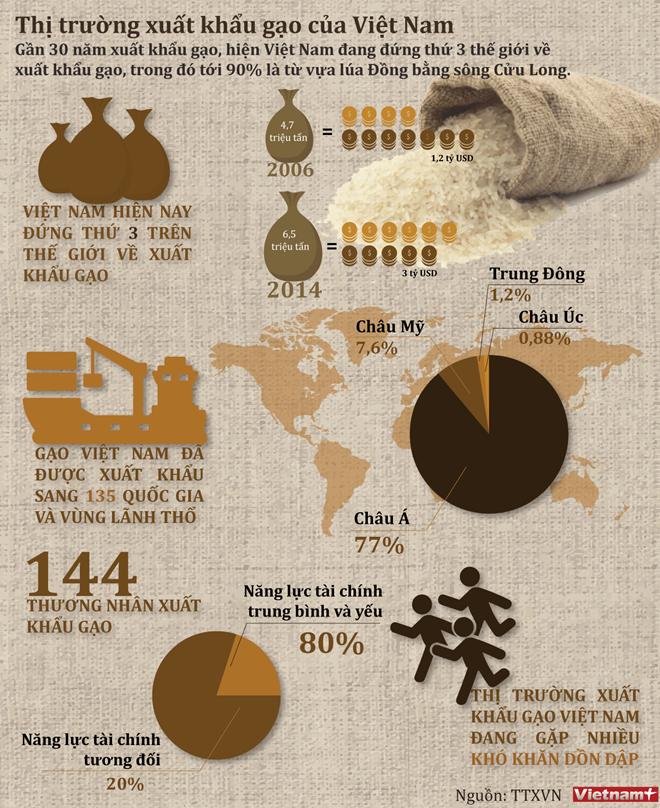 Nhìn lại tình hình xuất khẩu gạo của Việt Nam