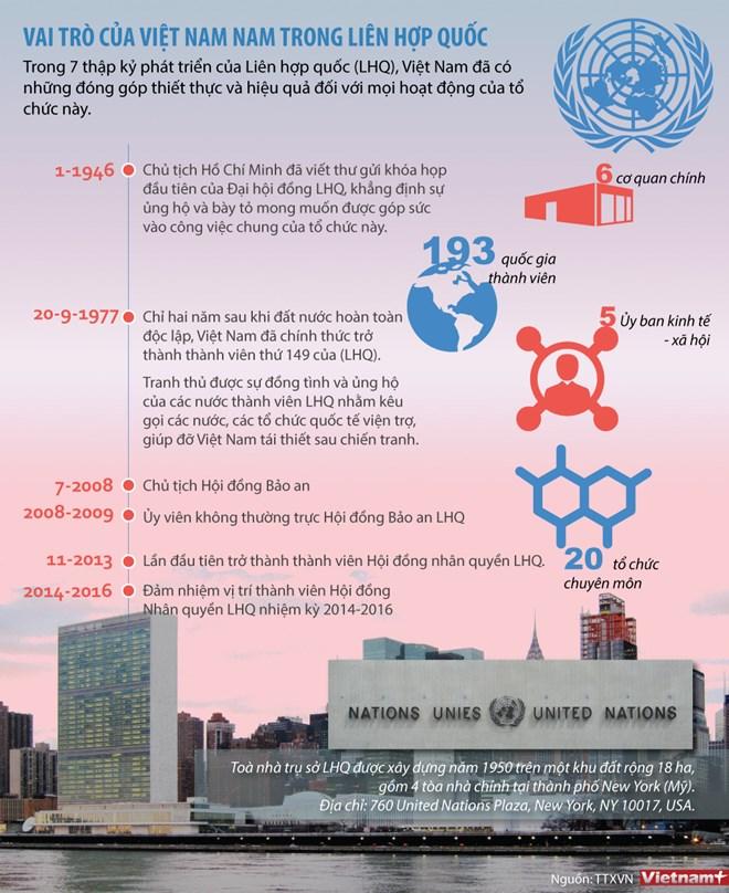 Tìm hiểu vai trò của Việt Nam trong Liên hợp quốc