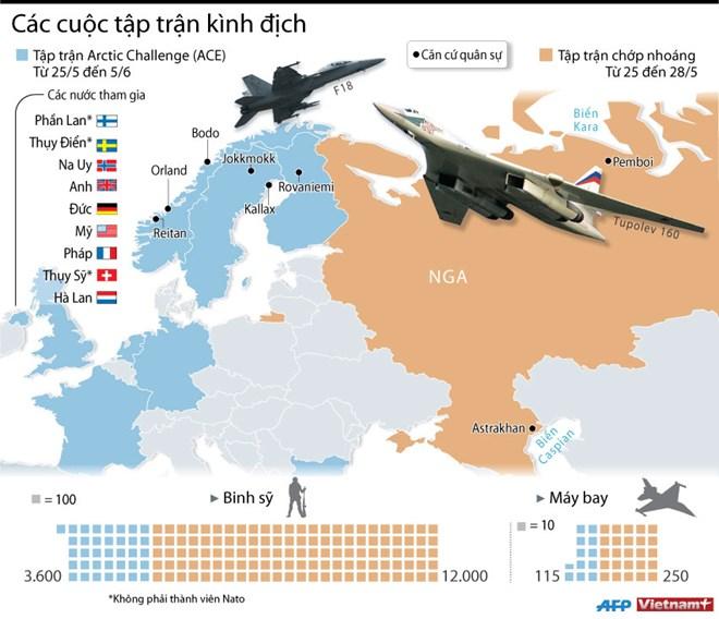 Các cuộc tập trận kình địch giữa Nga và NATO