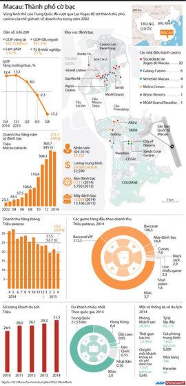 Macau: Thành phố cờ bạc lớn nhất thế giới