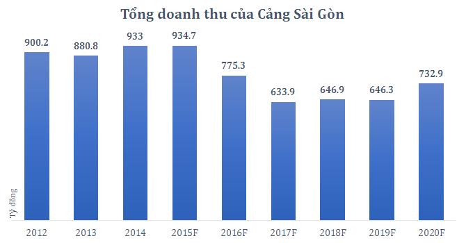 Cảng Sài Gòn có gì hấp dẫn?