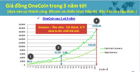 Công ty onecoin tung chiêu đầu tư siêu lợi nhuận để thu hút người chơi