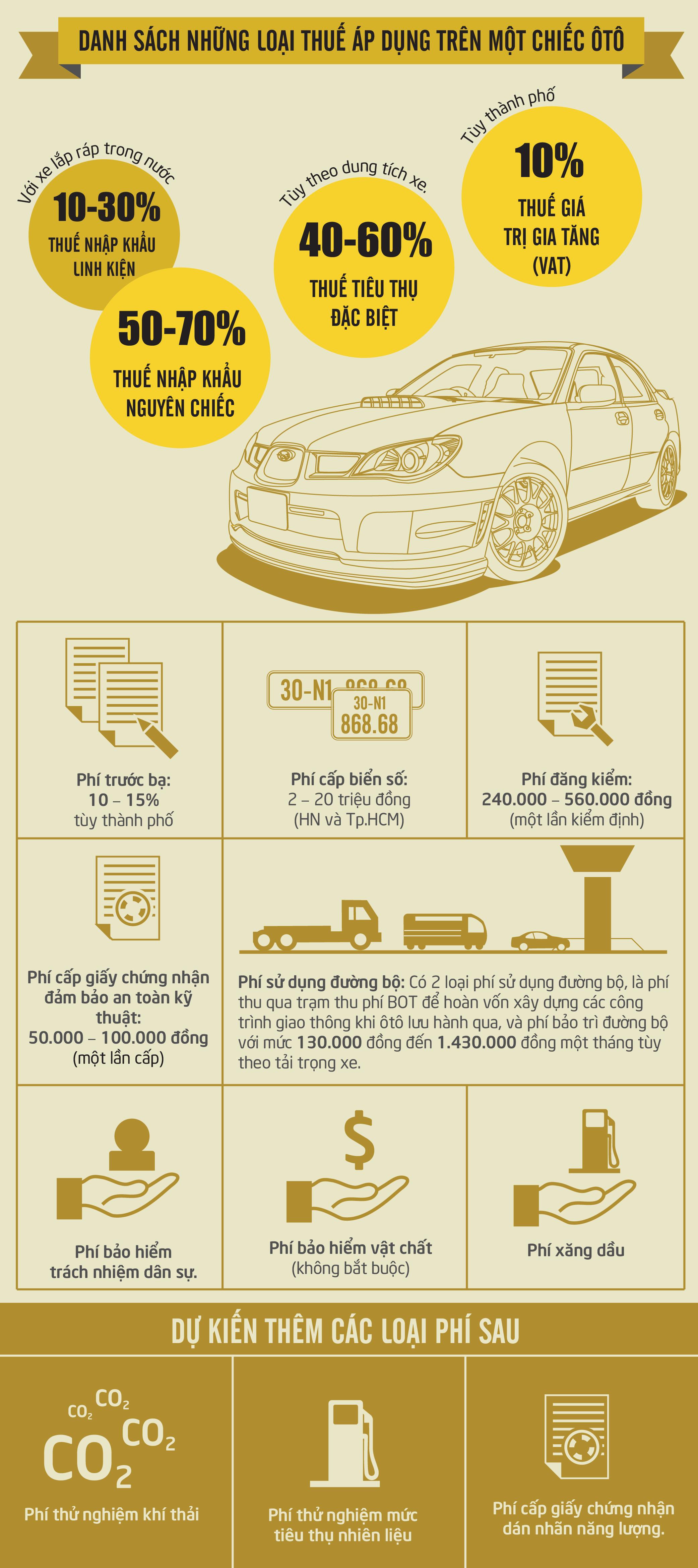 [Infographics]-Ô tô phải