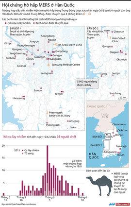 Diễn biến hội chứng hô hấp MERS ở Hàn Quốc