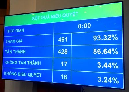 Kết quả biểu quyết thông qua dự án Cảng Hàng không Quốc tế Long Thành