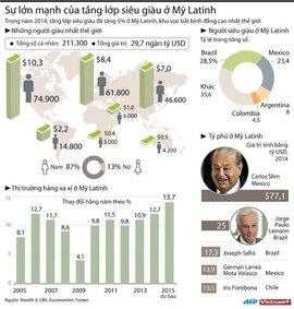 Sự lớn mạnh của tầng lớp siêu giàu ở Mỹ Latinh