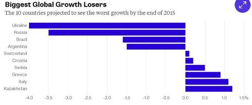 Ukraine, Nga là hai nền kinh tế tệ nhất năm 2015