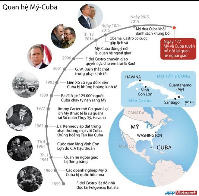 Mỹ và Cuba tuyên bố nối lại quan hệ ngoại giao