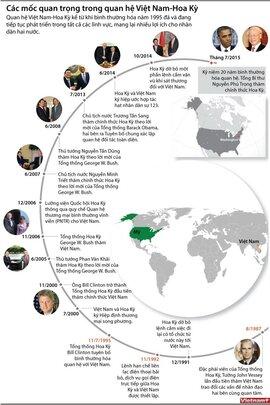 Các mốc quan trọng trong quan hệ Việt Nam-Hoa Kỳ