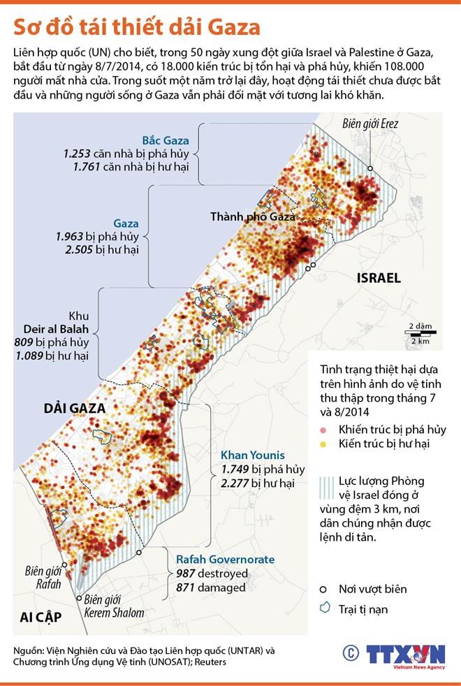 Sơ đồ tái thiết Dải Gaza sau xung đột kéo dài