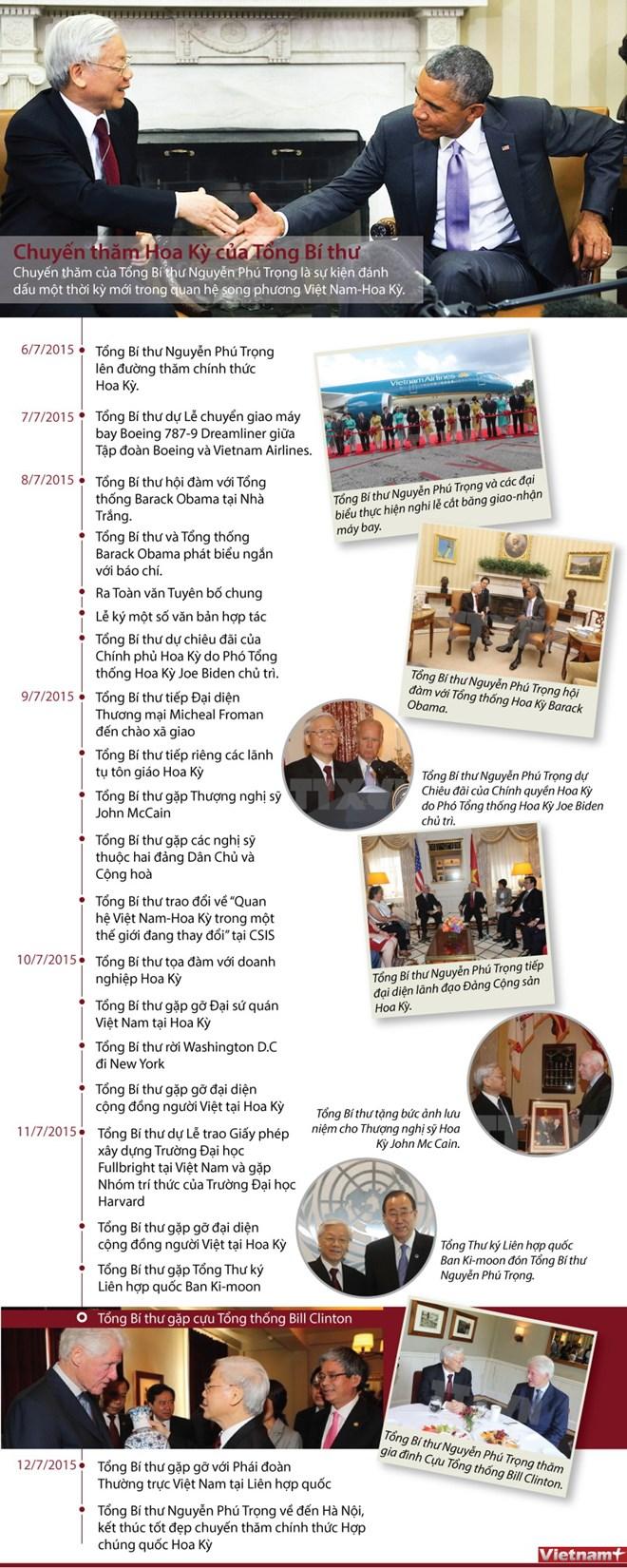 Chuyến thăm Hoa Kỳ của Tổng Bí thư Nguyễn Phú Trọng