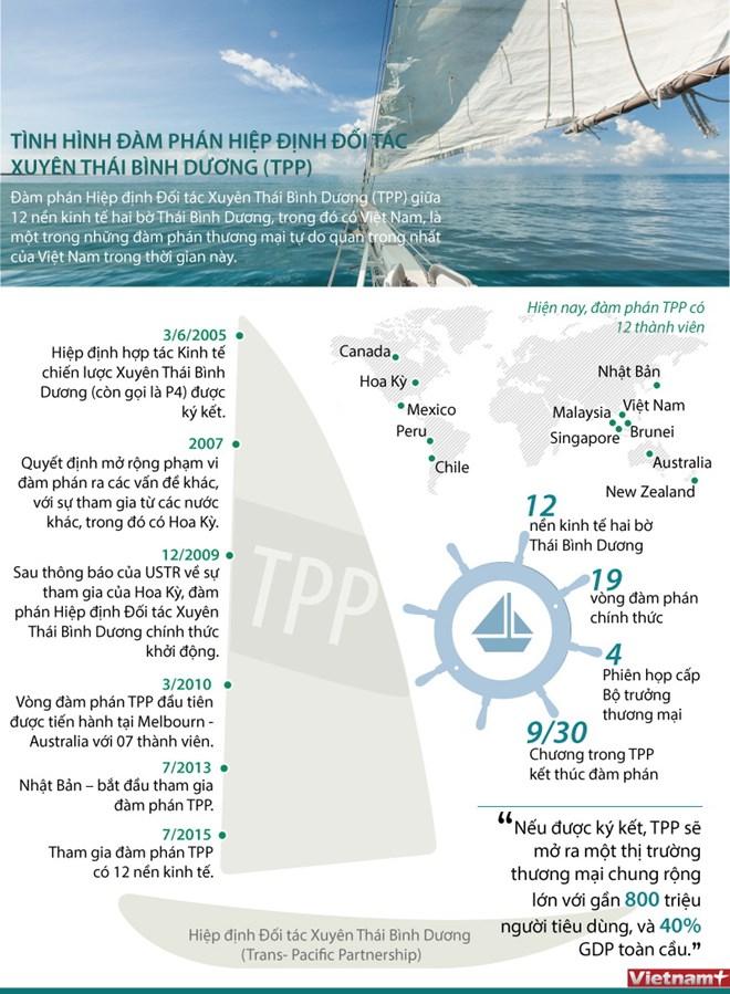 Các dấu mốc quan trọng trong đàm phán TPP