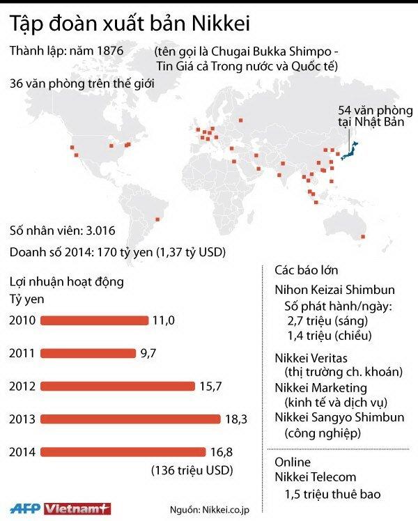 Sự phát triển ấn tượng của Tập đoàn xuất bản Nikkei