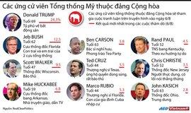 10 ứng cử viên Tổng thống Mỹ thuộc đảng Cộng hòa
